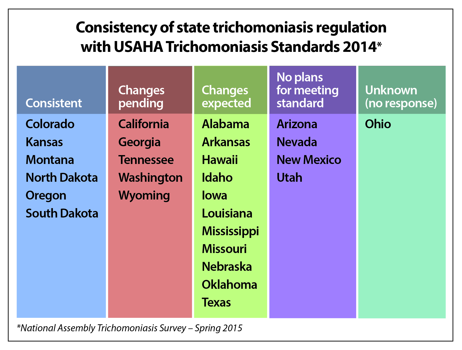 Trich intentions to harmonize regulations